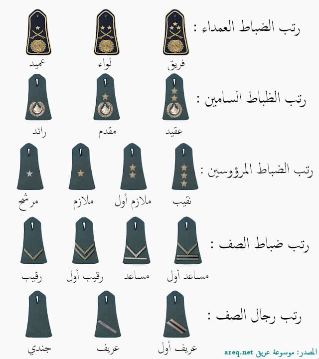 الرتب العسكرية الجزائرية (رتب الجيش الجزائري)